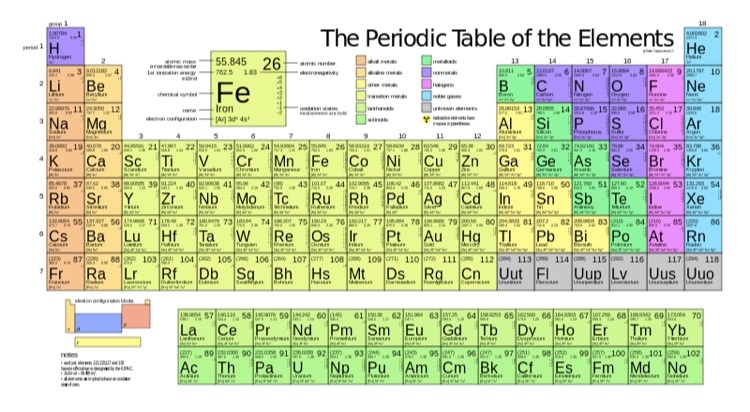 Thanks to recent discoveries the periodic table is now a little thanks to recent discoveries the periodic table is now a little more complete update your mind urtaz